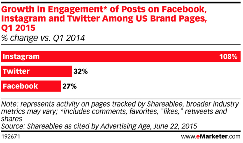 Growth Of Engagement Among US Brands