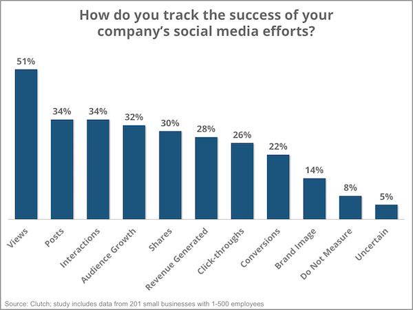 How SMBs Track Social Media Success In 2016