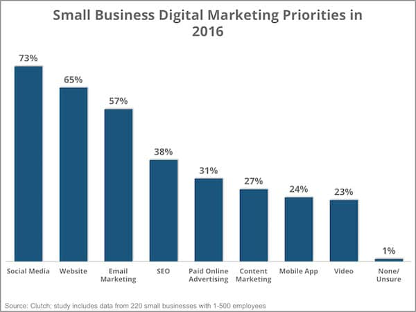 Small Business Digital Marketing Priorities In 2016