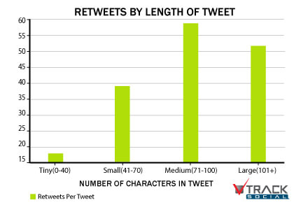 Retweets By Length