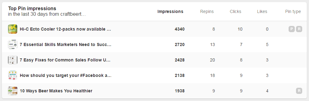 Pinterest Impressions