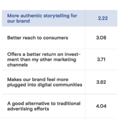 The Most Important Aspects Of Influencer Marketing