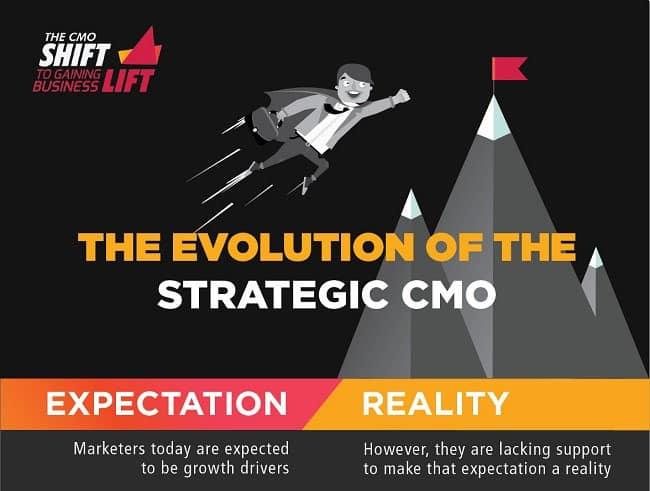 The Evolution Of The Strategic CMO
