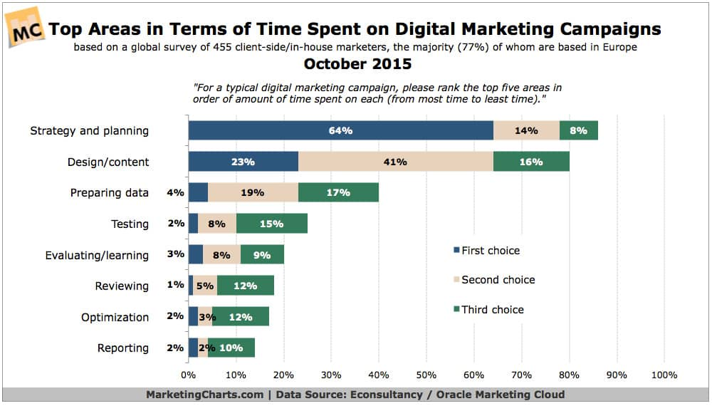 Where Do Marketers Spend the Most Time on Digital Campaigns?