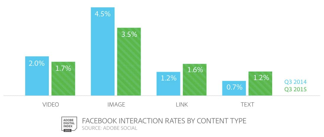 Facebook Engagement Rate By Content Type 2015