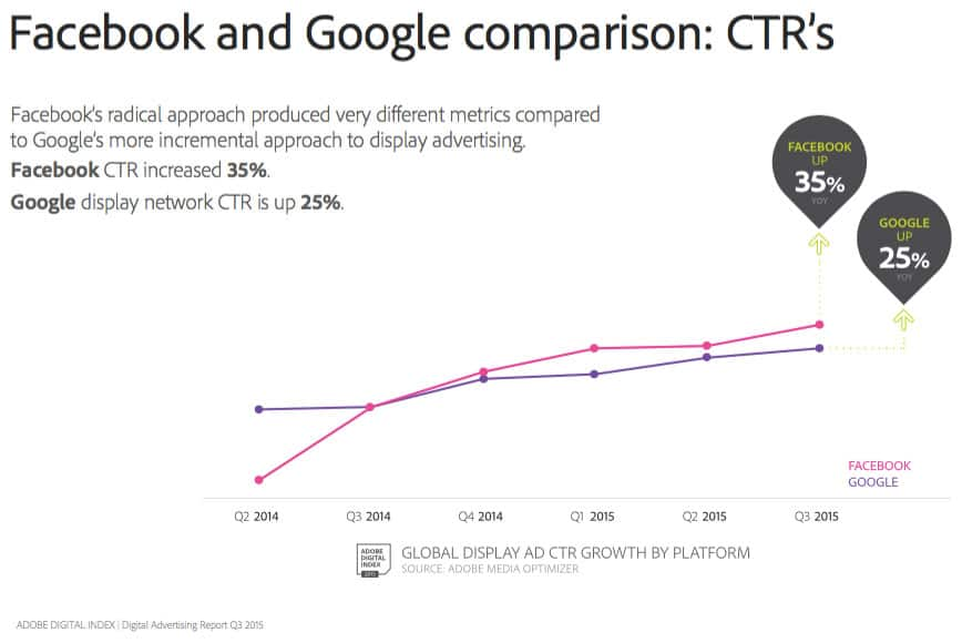 Facebook vs. Google CTR 2015