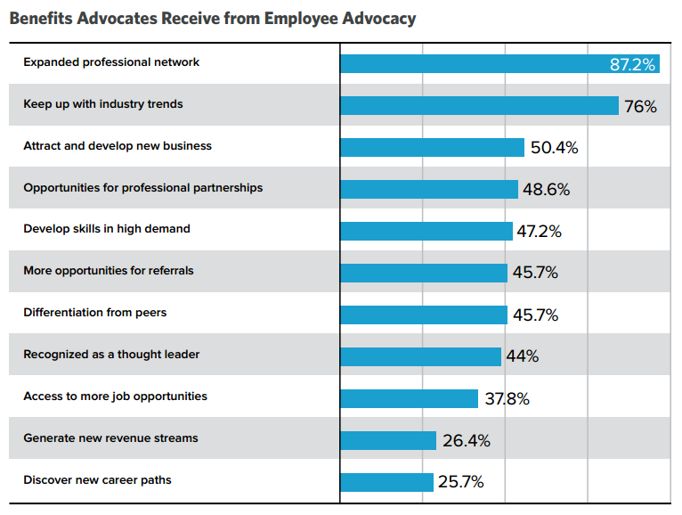 Benefits Advocates Receive from Employee Advocacy
