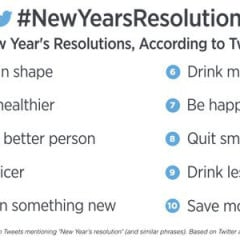 The Top New Year's Resolutions For 2016 According To Twitter