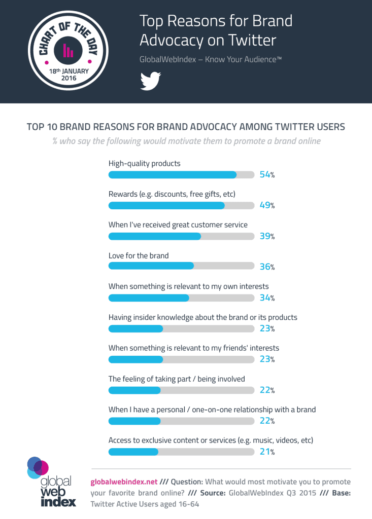 Top Reasons for Brand Advocacy on Twitter