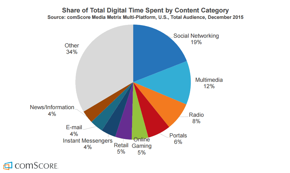 Share Of Total Digital Time Spent By Content Category