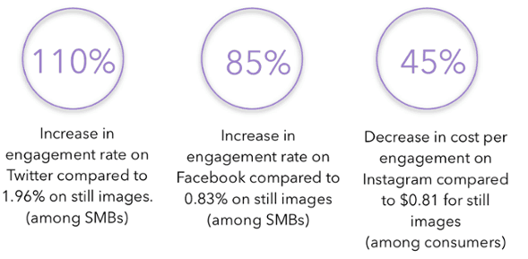 Cinemagraph Engagement Increase
